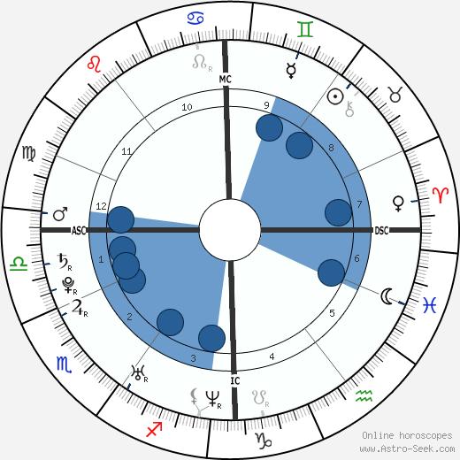 Tony Parker wikipedia, horoscope, astrology, instagram