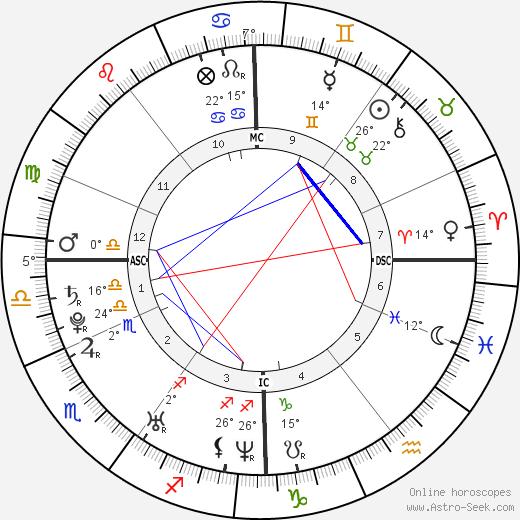 Tony Parker birth chart, biography, wikipedia 2018, 2019