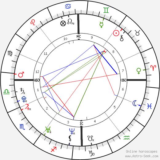 Tony Parker astro natal birth chart, Tony Parker horoscope, astrology