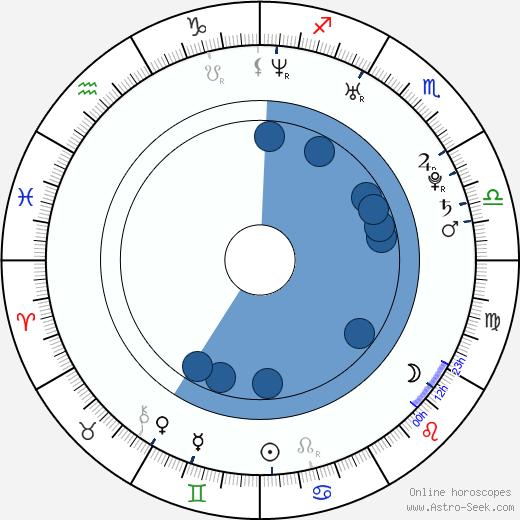 Bi Rain wikipedia, horoscope, astrology, instagram
