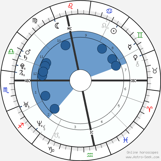 Cécile Cassel wikipedia, horoscope, astrology, instagram