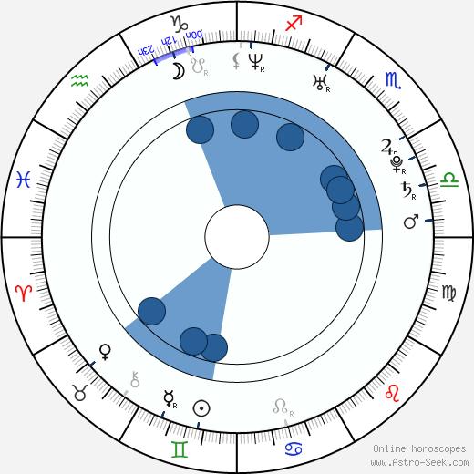 Chris Wang wikipedia, horoscope, astrology, instagram