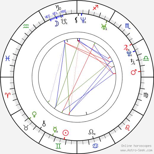 Chris Wang birth chart, Chris Wang astro natal horoscope, astrology