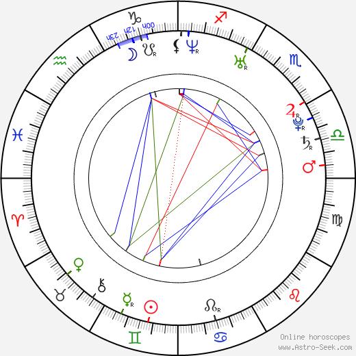 Christina Stürmer astro natal birth chart, Christina Stürmer horoscope, astrology