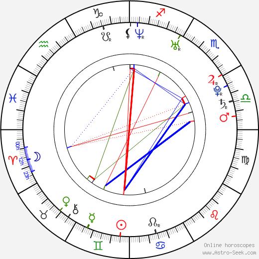 Christoph Letkowski astro natal birth chart, Christoph Letkowski horoscope, astrology