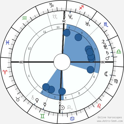 Dany Verissimo-Petit wikipedia, horoscope, astrology, instagram