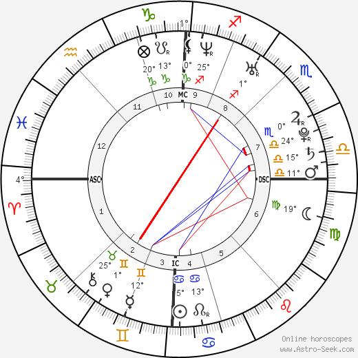 Dany Verissimo-Petit birth chart, biography, wikipedia 2020, 2021