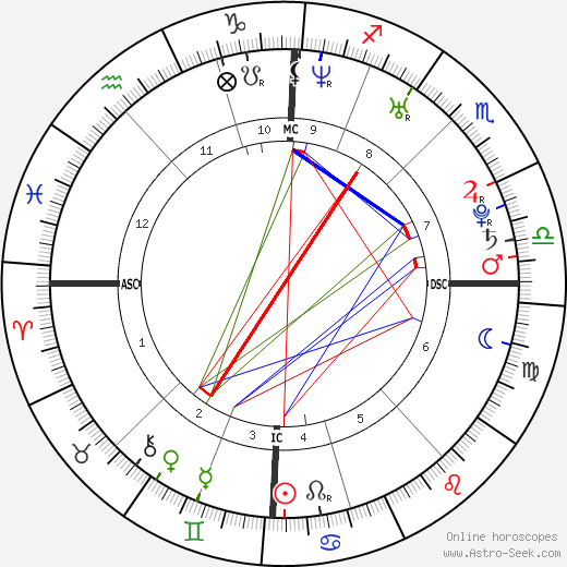 Dany Verissimo-Petit birth chart, Dany Verissimo-Petit astro natal horoscope, astrology