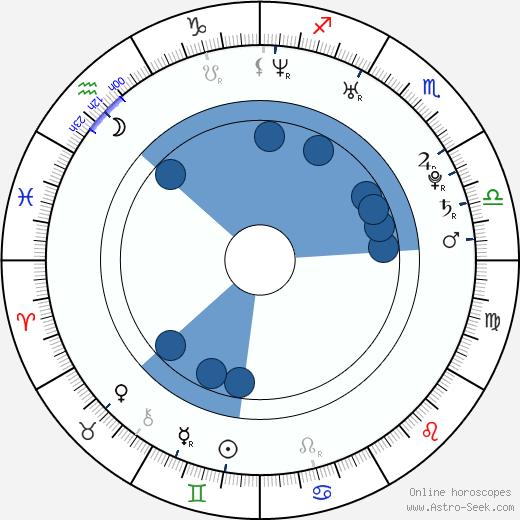 Diana Taurasi wikipedia, horoscope, astrology, instagram