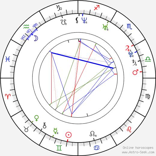 Diana Taurasi birth chart, Diana Taurasi astro natal horoscope, astrology
