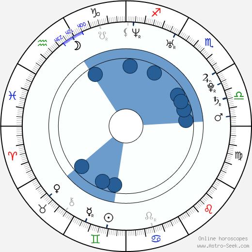 Elyse Sewell wikipedia, horoscope, astrology, instagram