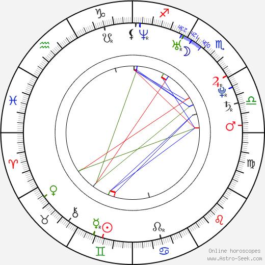 In-na Yoo birth chart, In-na Yoo astro natal horoscope, astrology