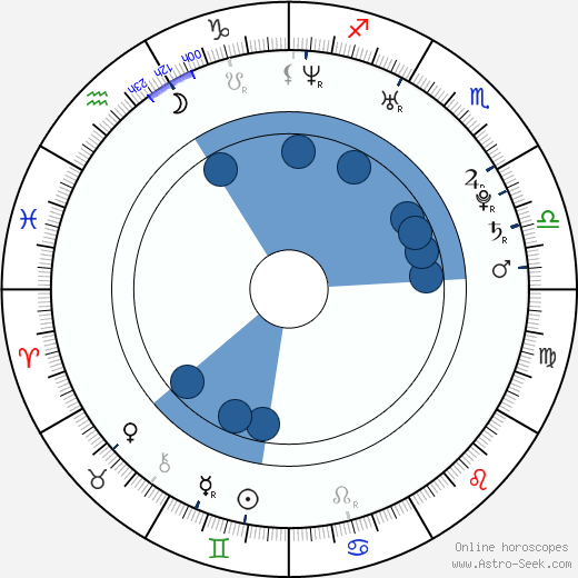 Jan Horák wikipedia, horoscope, astrology, instagram