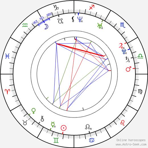 Jan Horák tema natale, oroscopo, Jan Horák oroscopi gratuiti, astrologia