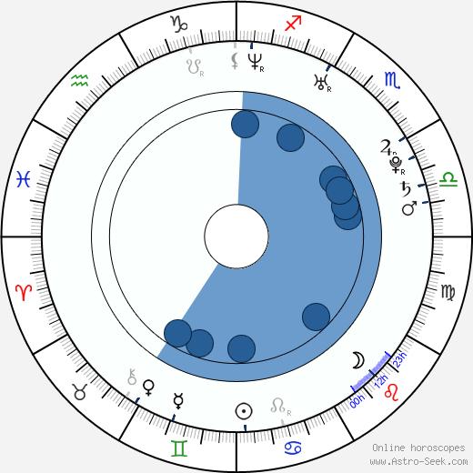Joanna Kulig wikipedia, horoscope, astrology, instagram
