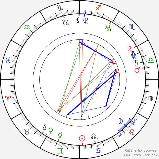 Joanna Kulig birth chart, Joanna Kulig astro natal horoscope, astrology