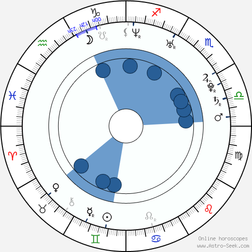 Jose Perez wikipedia, horoscope, astrology, instagram