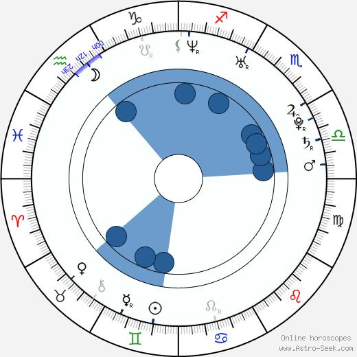 Jun-seok Heo wikipedia, horoscope, astrology, instagram