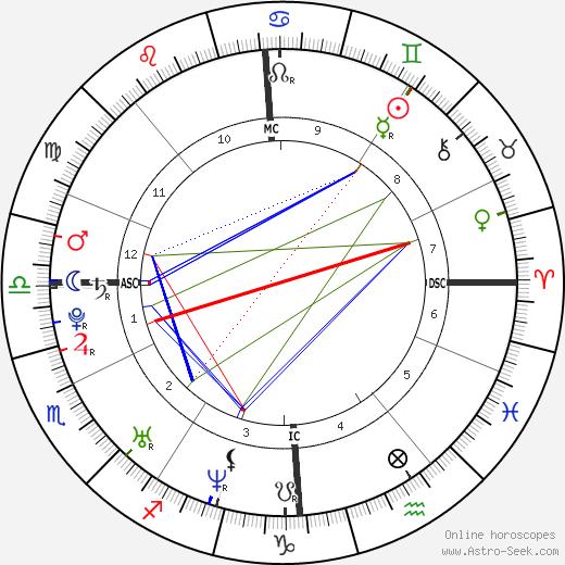Жюстин Энен Justine Henin день рождения гороскоп, Justine Henin Натальная карта онлайн