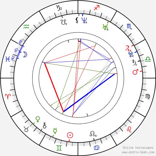 Кенениса Бекеле Kenenisa Bekele день рождения гороскоп, Kenenisa Bekele Натальная карта онлайн