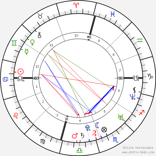 Lizzy Caplan tema natale, oroscopo, Lizzy Caplan oroscopi gratuiti, astrologia