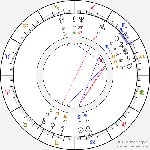 Lou Howe birth chart, biography, wikipedia 2020, 2021