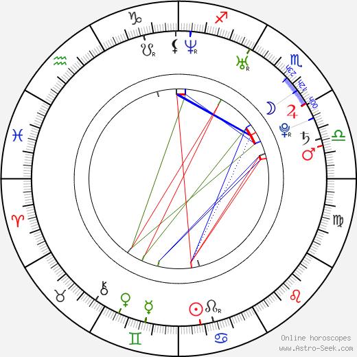 Lou Howe birth chart, Lou Howe astro natal horoscope, astrology