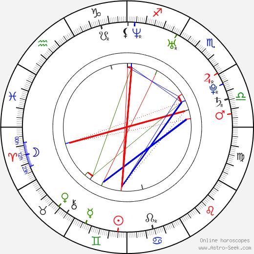 Lukáš Horáček tema natale, oroscopo, Lukáš Horáček oroscopi gratuiti, astrologia