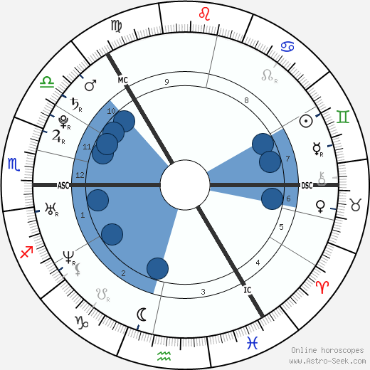 Madeleine Thérèse Amélie Joséphine wikipedia, horoscope, astrology, instagram