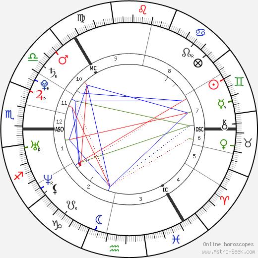 Madeleine Thérèse Amélie Joséphine astro natal birth chart, Madeleine Thérèse Amélie Joséphine horoscope, astrology