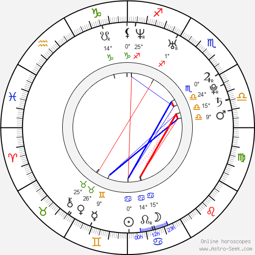 Margareth Madè birth chart, biography, wikipedia 2019, 2020