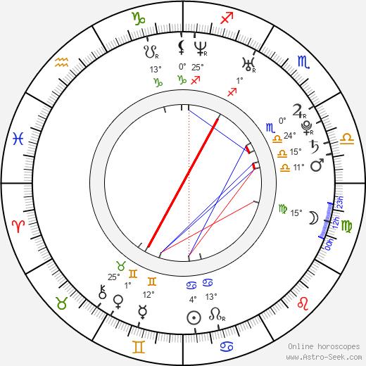 Mariev Rodrig birth chart, biography, wikipedia 2020, 2021