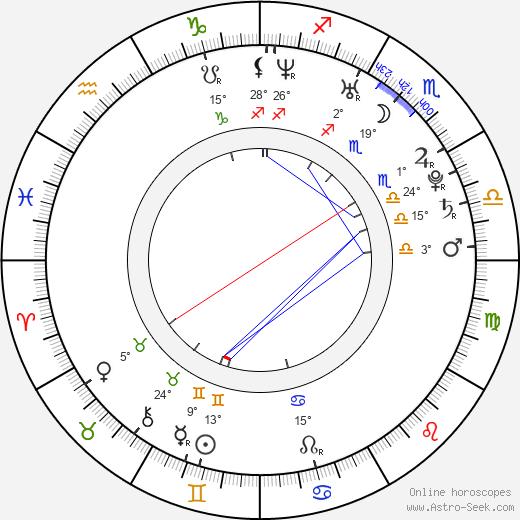 Melissa Molinaro birth chart, biography, wikipedia 2019, 2020