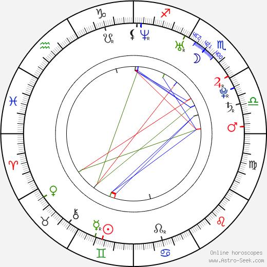 Melissa Molinaro astro natal birth chart, Melissa Molinaro horoscope, astrology