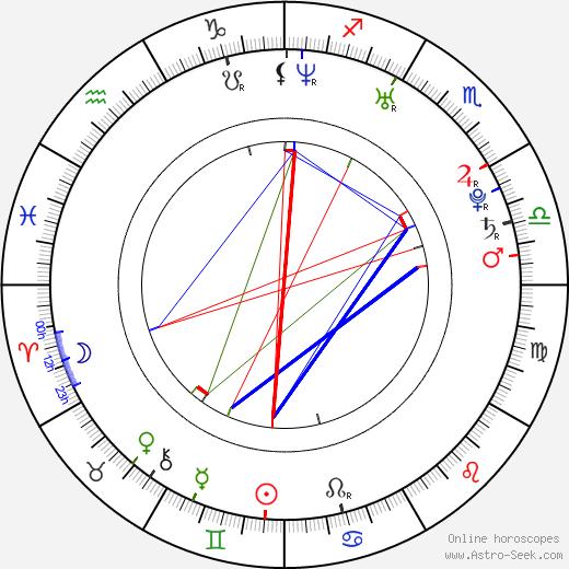 Missy Peregrym astro natal birth chart, Missy Peregrym horoscope, astrology