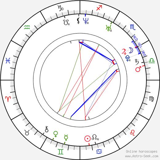 Momoko Saitó birth chart, Momoko Saitó astro natal horoscope, astrology