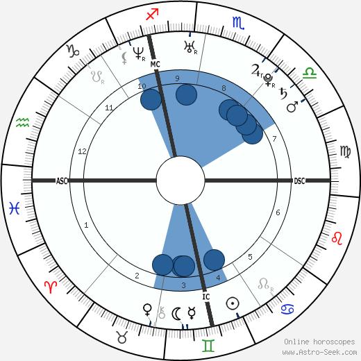 Nicola Balestri wikipedia, horoscope, astrology, instagram