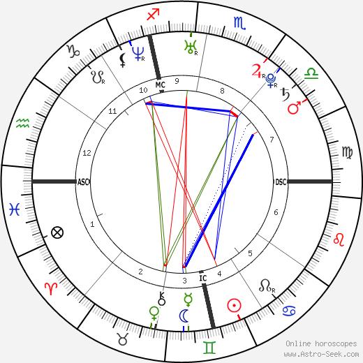 Nicola Balestri tema natale, oroscopo, Nicola Balestri oroscopi gratuiti, astrologia