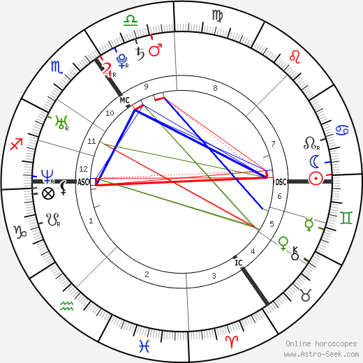 Prince William Duke Of Cambridge Astro Birth Chart Horoscope