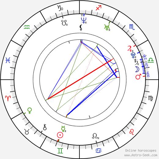 Stanislava Ďurdíková astro natal birth chart, Stanislava Ďurdíková horoscope, astrology