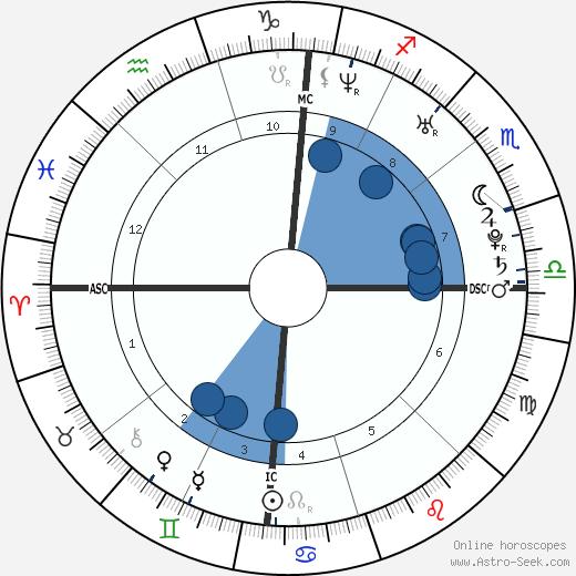 Willam Belli wikipedia, horoscope, astrology, instagram