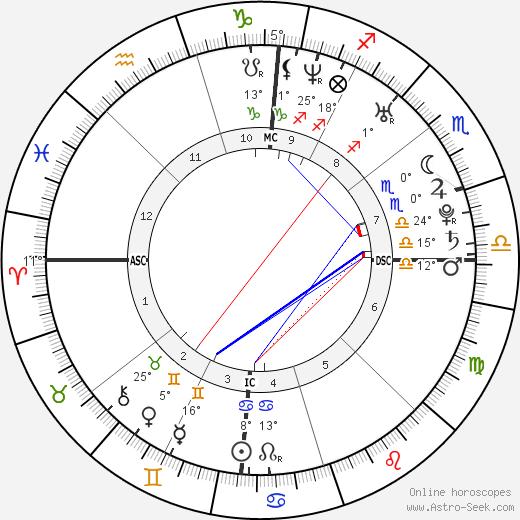 Willam Belli birth chart, biography, wikipedia 2020, 2021