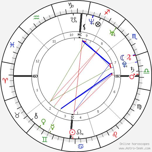 Willam Belli birth chart, Willam Belli astro natal horoscope, astrology