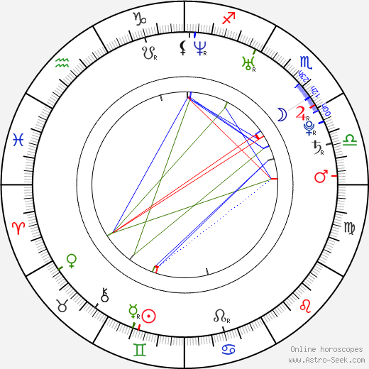 Yelena Isinbaeva birth chart, Yelena Isinbaeva astro natal horoscope, astrology
