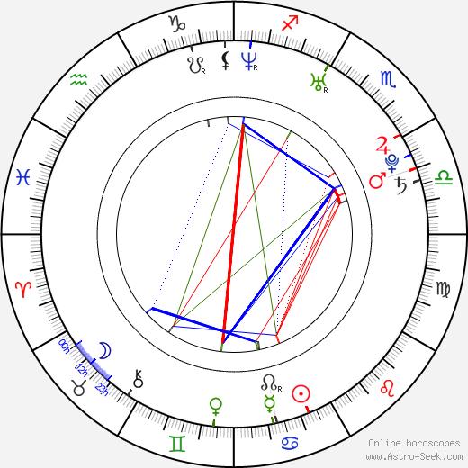 Aida Yespica день рождения гороскоп, Aida Yespica Натальная карта онлайн