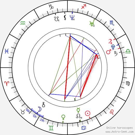 Alexander Carson tema natale, oroscopo, Alexander Carson oroscopi gratuiti, astrologia
