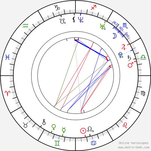 Anelia Georgieva Dineva день рождения гороскоп, Anelia Georgieva Dineva Натальная карта онлайн