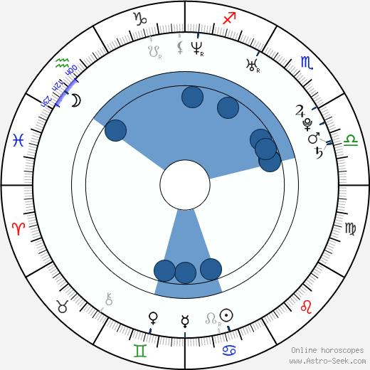 Angélica Celaya wikipedia, horoscope, astrology, instagram