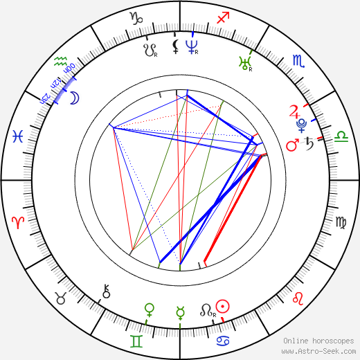 Angélica Celaya birth chart, Angélica Celaya astro natal horoscope, astrology
