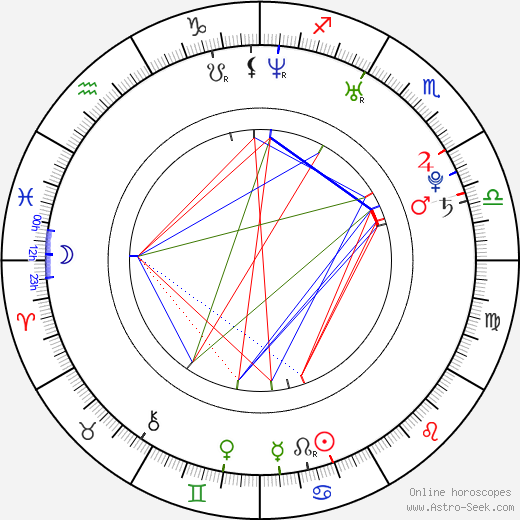 Antonio Cassano birth chart, Antonio Cassano astro natal horoscope, astrology